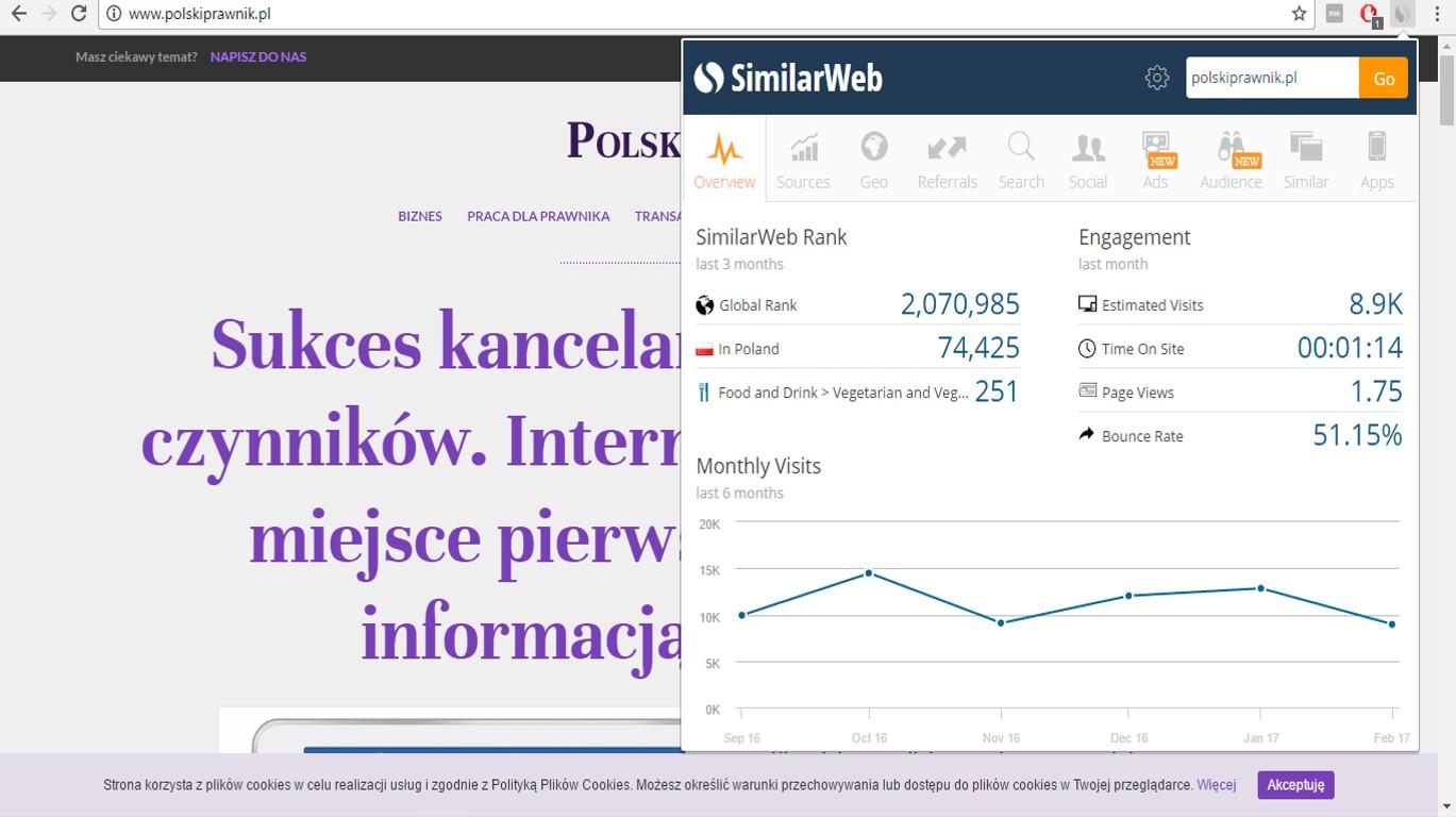 Źródło: screen z 22.03.2017 z podglądu analizy strony PolskiPrawnik.pl korzystając z aktywnej wtyczki SimilarWeb w GoogleChrome